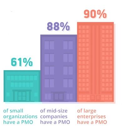 PMO by Company Size