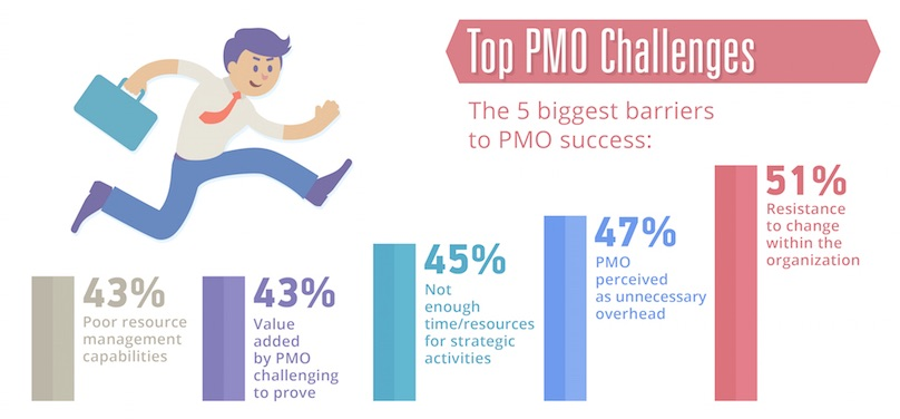 What Is A Pmo Infographic