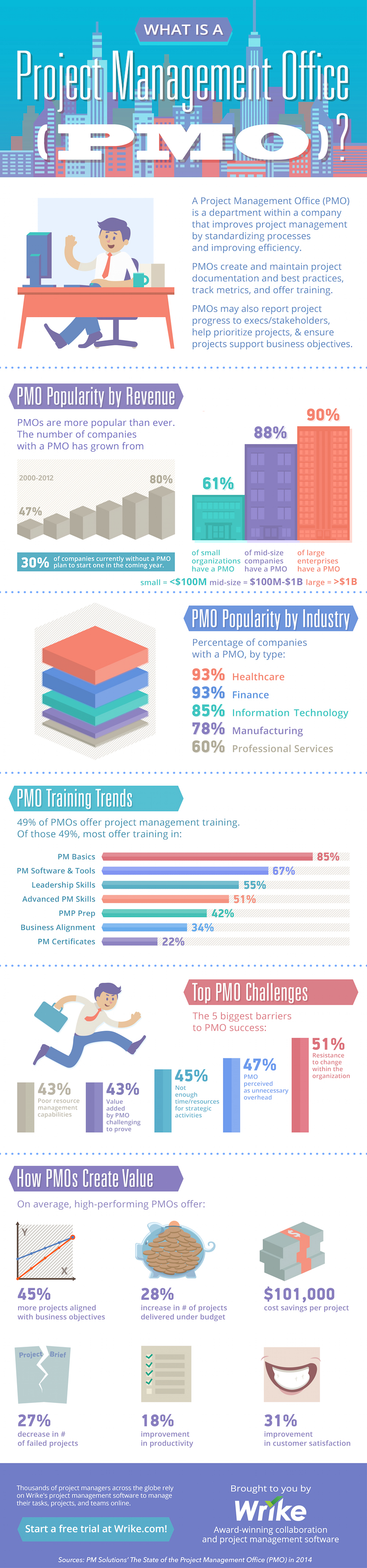 What is a PMO? (#Infographic)