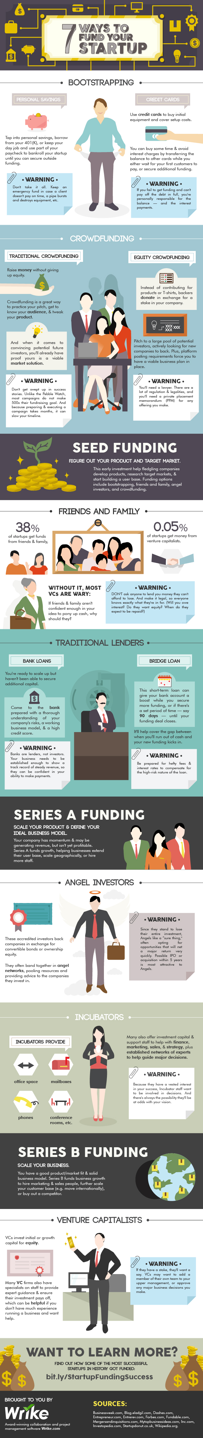 7 Ways to Fund Your Startup (#Infographic)