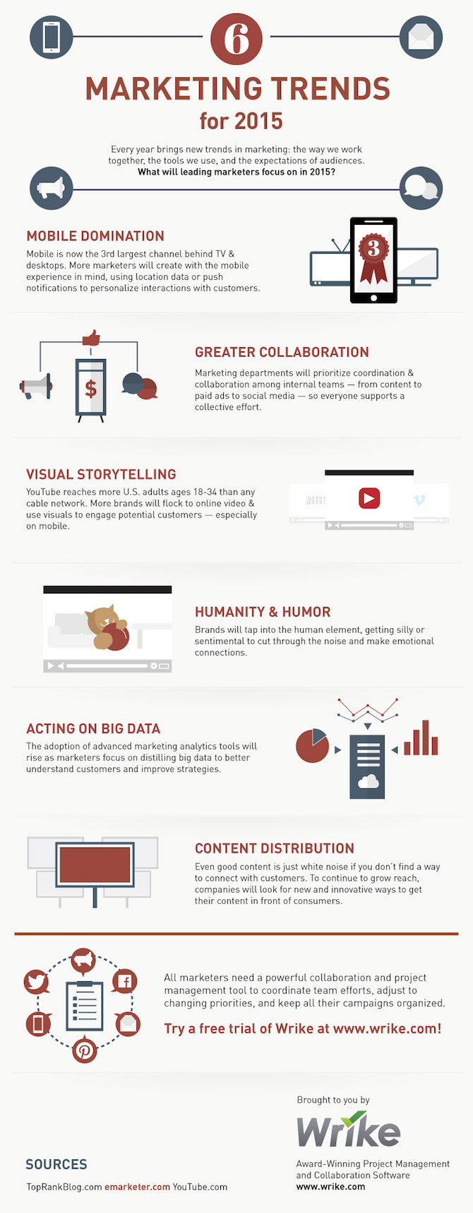 Top Marketing Trends for 2015 #infographic