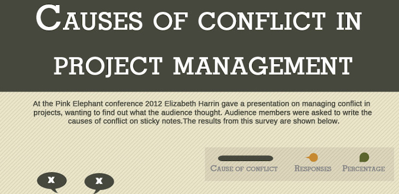 Causes of Conflict in PM infographic