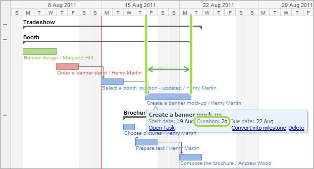 3 formas de crear tu calendario de proyecto: N.º 3: diagramas de Gantt (mostrado en Wrike)