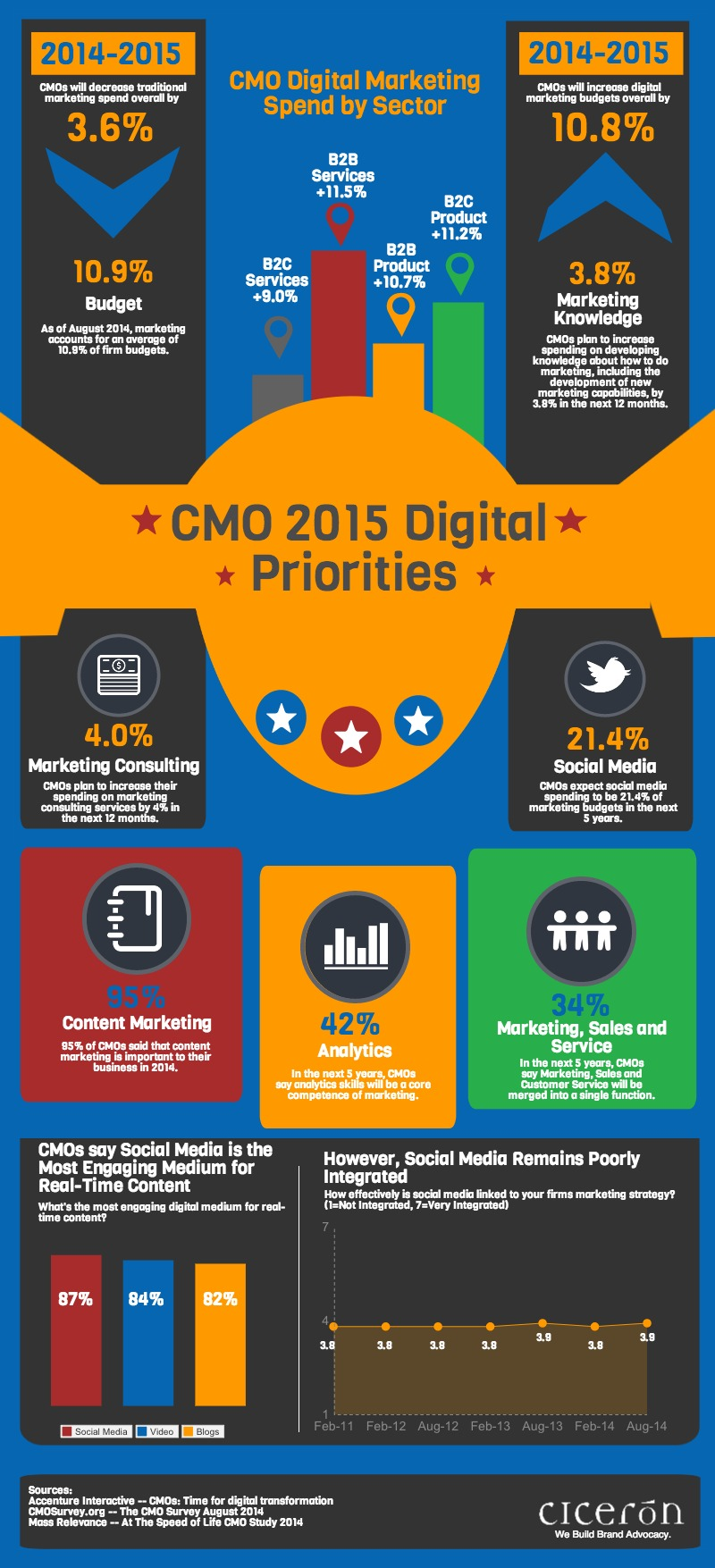 Why Social Media is a Top Priority for CMOs in 2015 (Infographic)