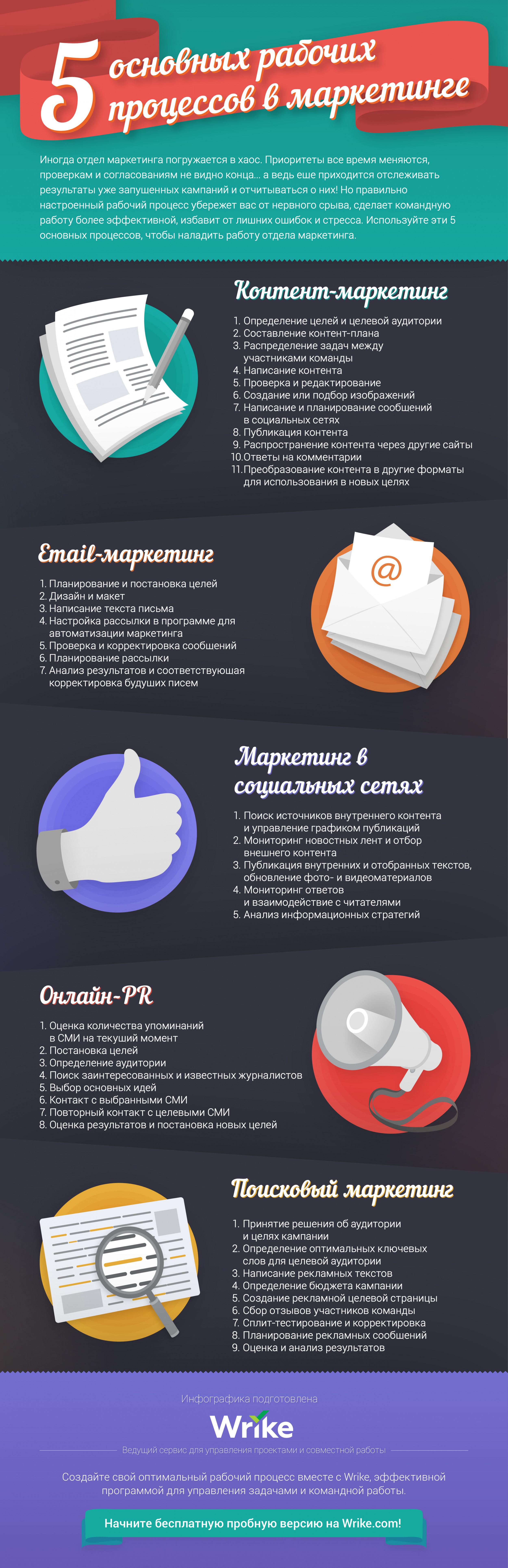 5 основных рабочих процессов команды маркетинга