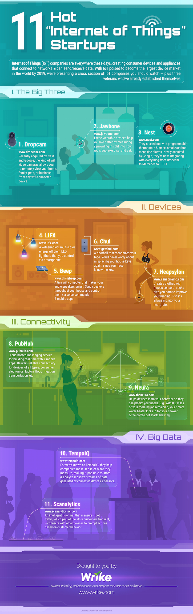 11 Internet of Things Startups to Watch (#Infographic)