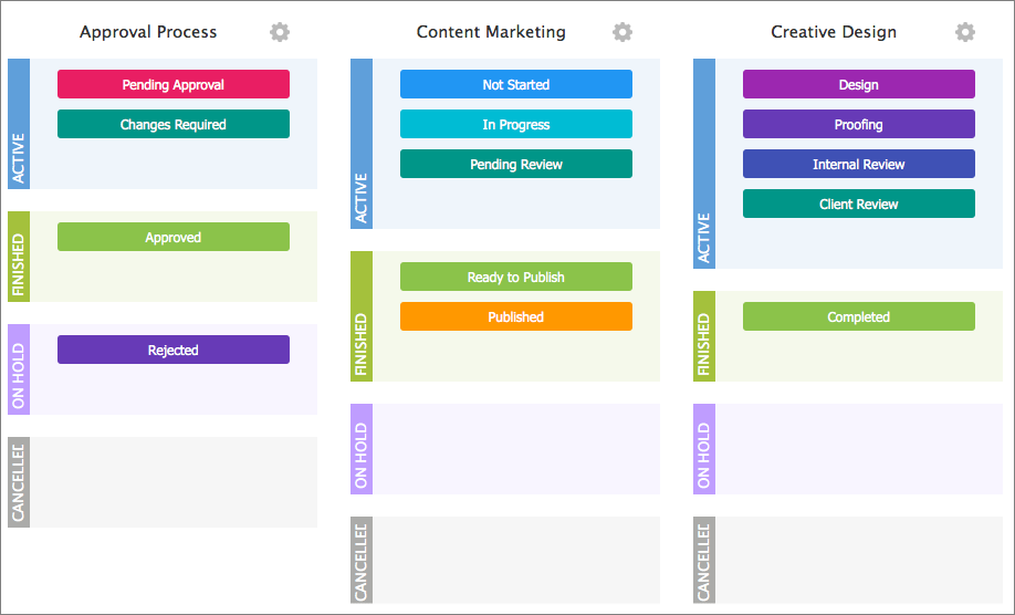 Accelerate Your Business with Wrike's New Custom Workflows