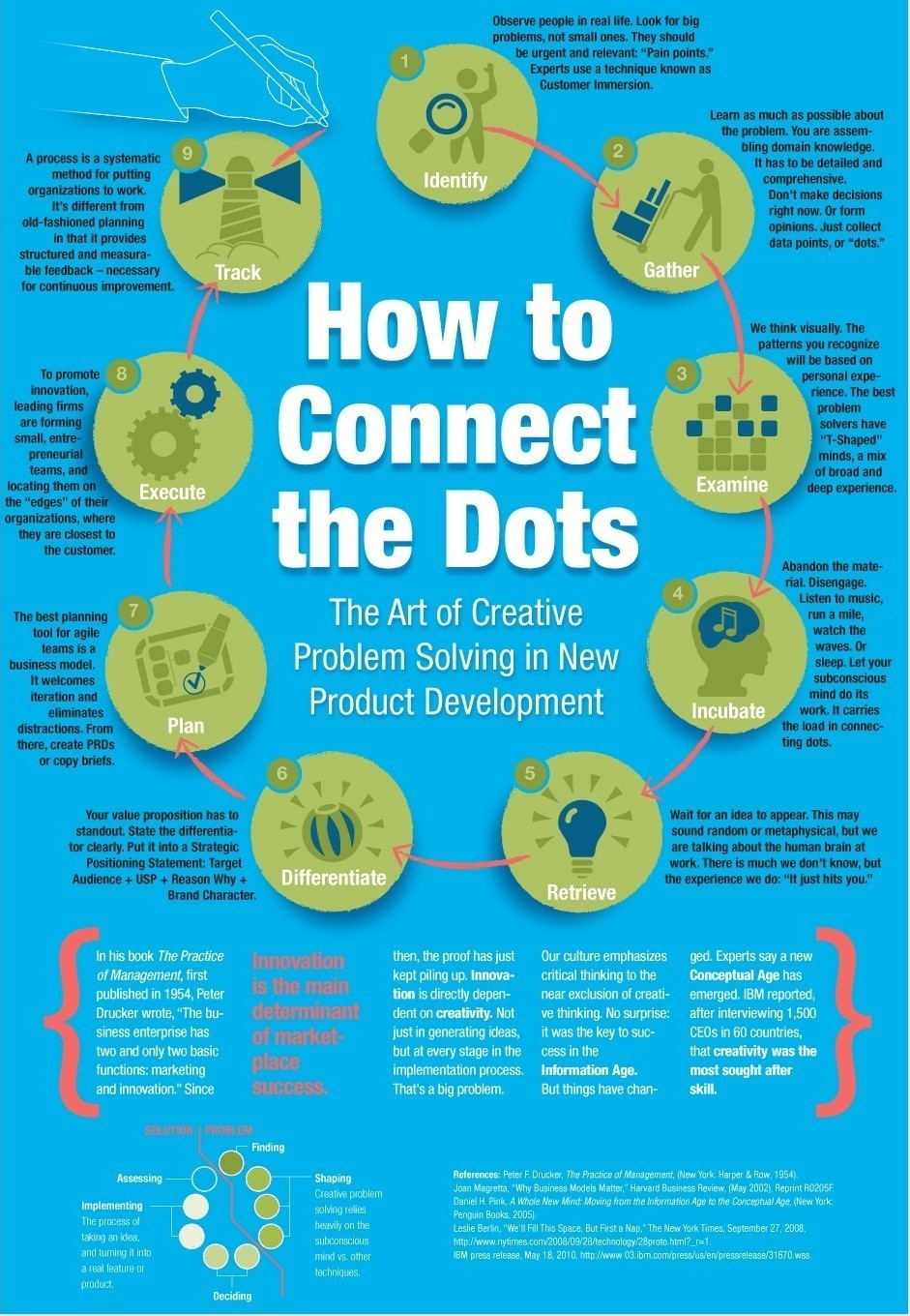 Creative Problem Solving for Product Developers (Infographic)