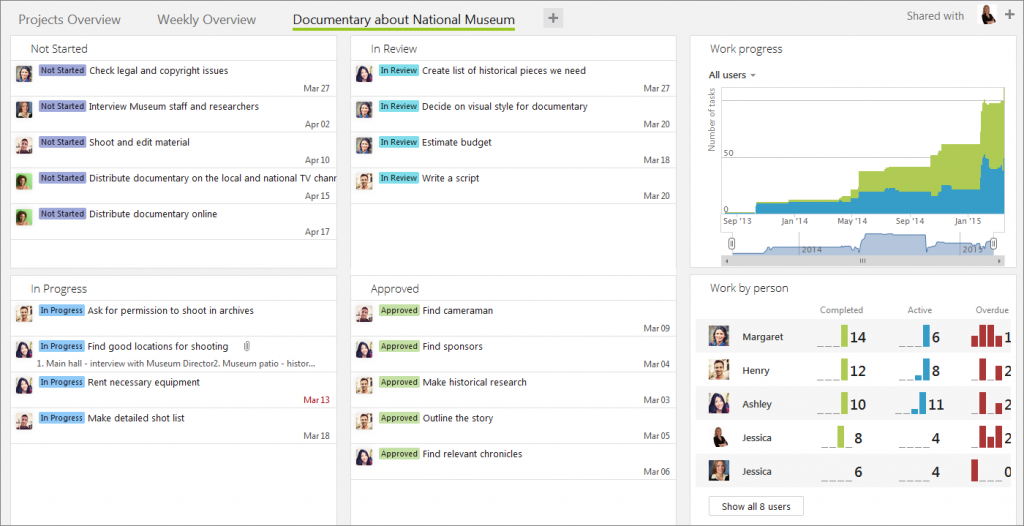 Custom statuses Dashboard view