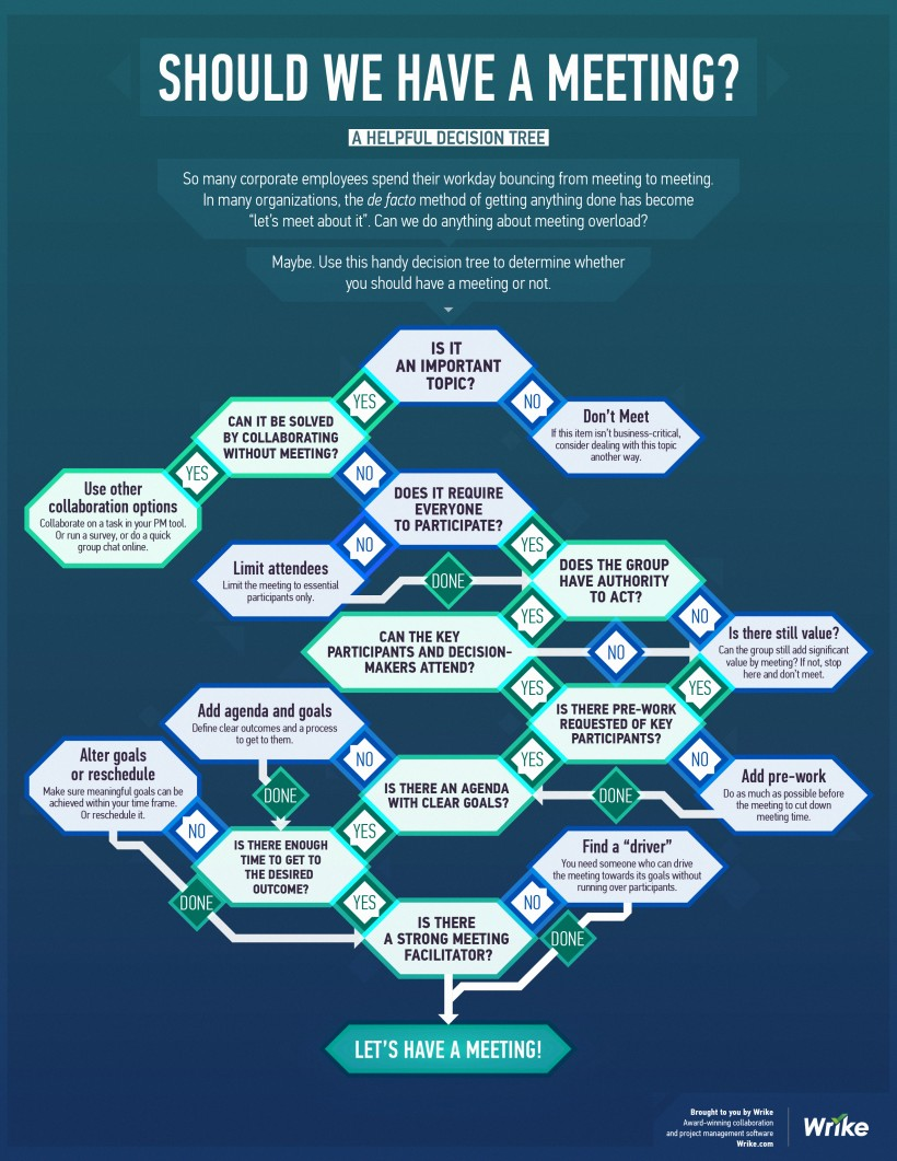 Should We Have This Meeting? (Infographic Decision Tree)