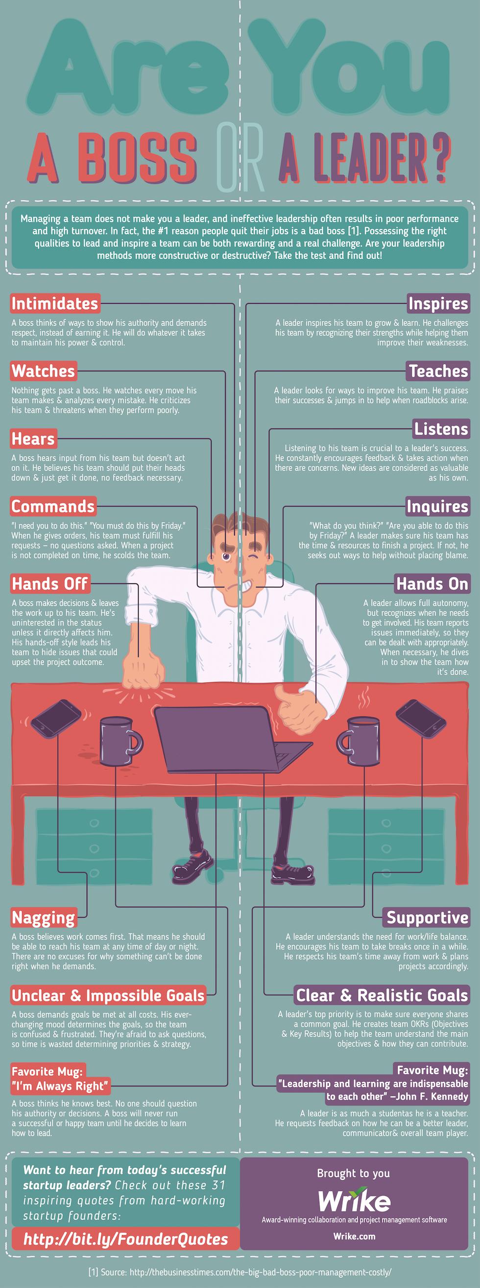 Boss vs Leader: Der schmale Grat zwischen Macht und Führung (Infografik)