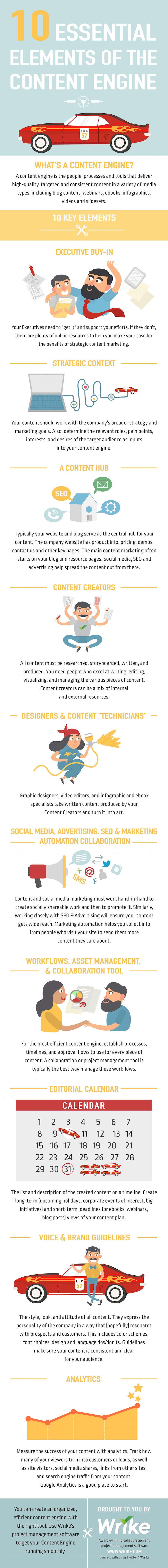 10 Elements of a Successful Content Marketing Engine (#Infographic)