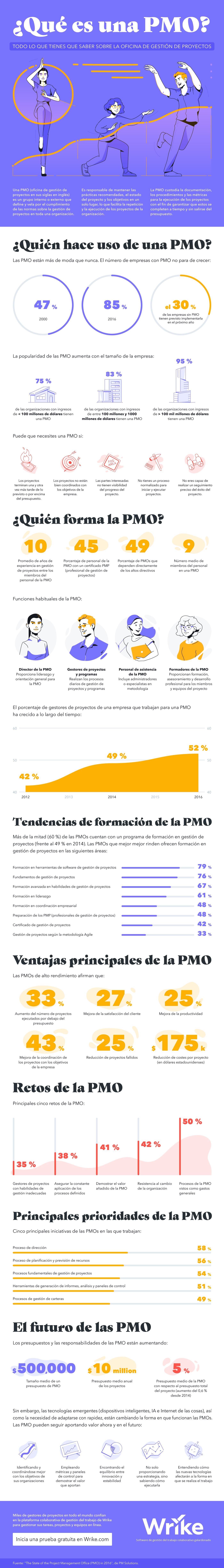 ¿Qué es una PMO? (#Infografía)