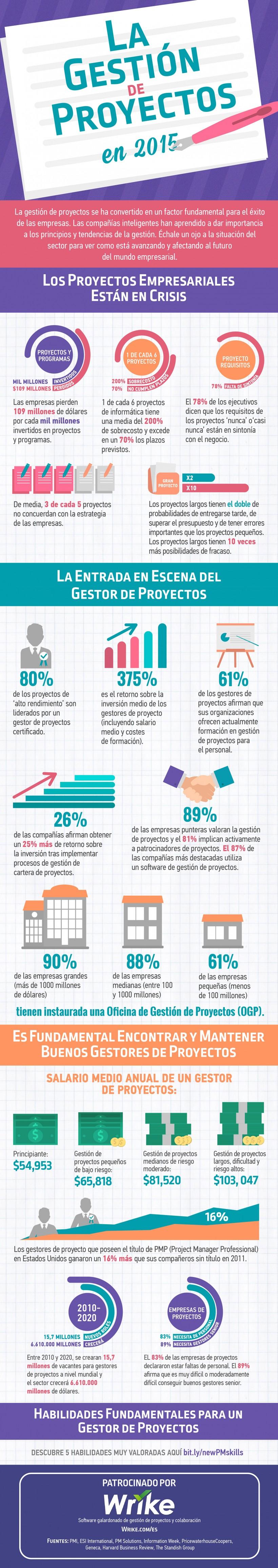 La Gestión de Proyectos en 2015 (Infografía)