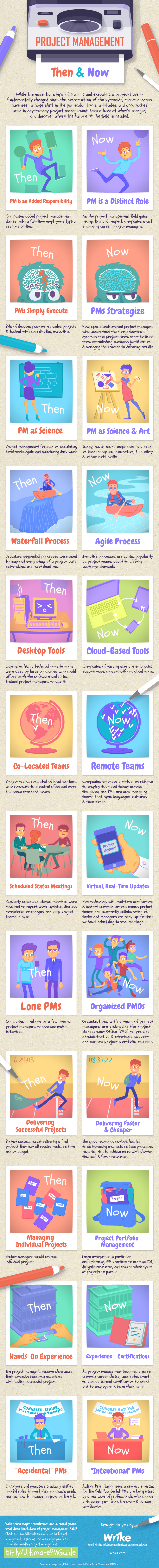 Project Management Then & Now (Infographic)