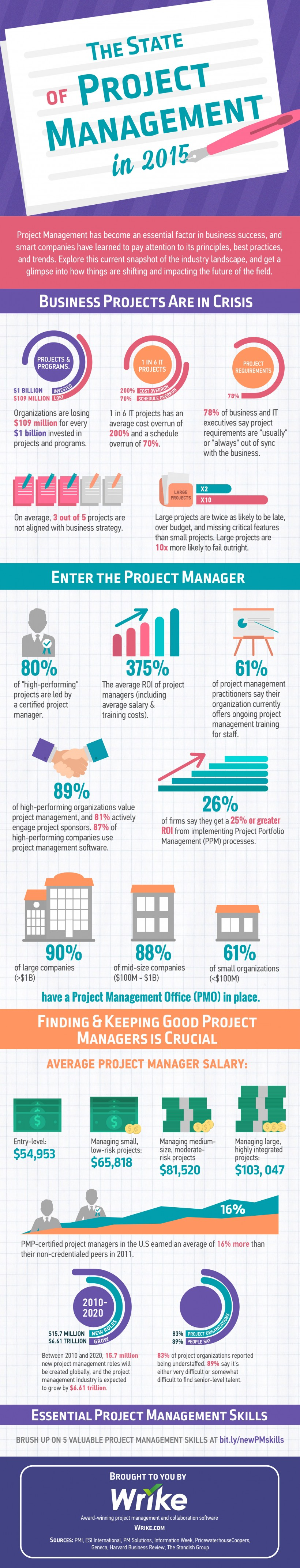 The State of Project Management in 2015 (#Infographic)
