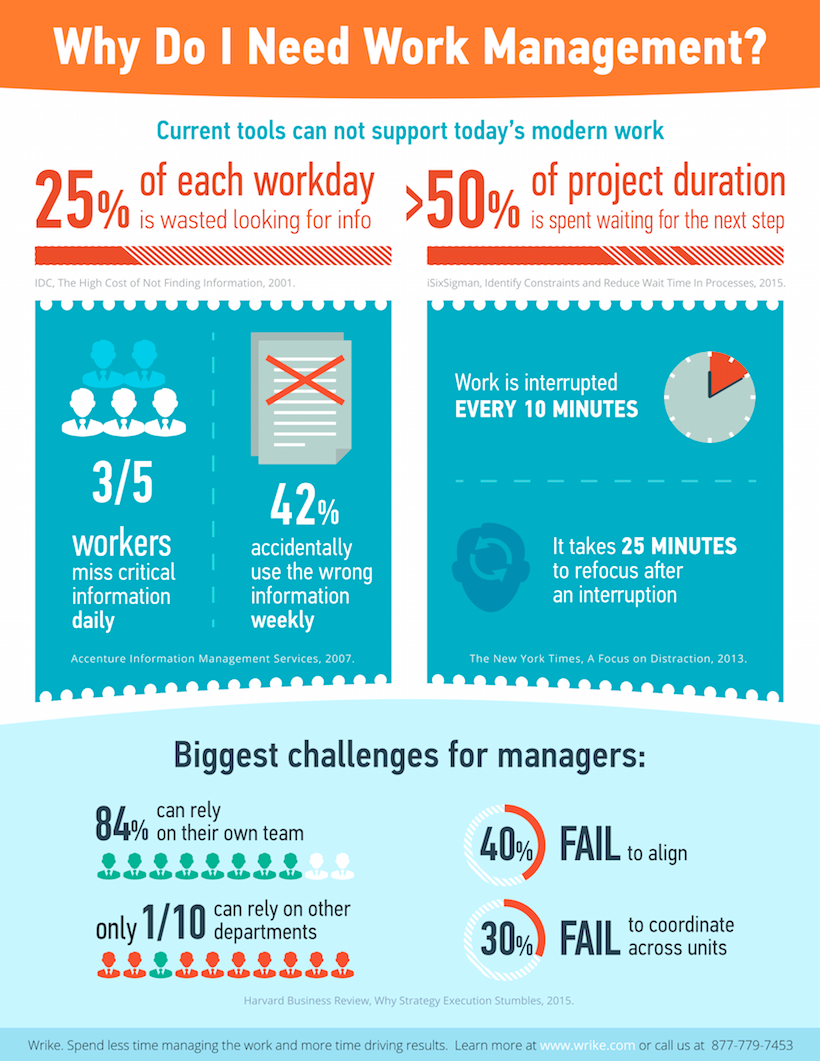 Why Every Team Needs Work Management Tools (Infographic)