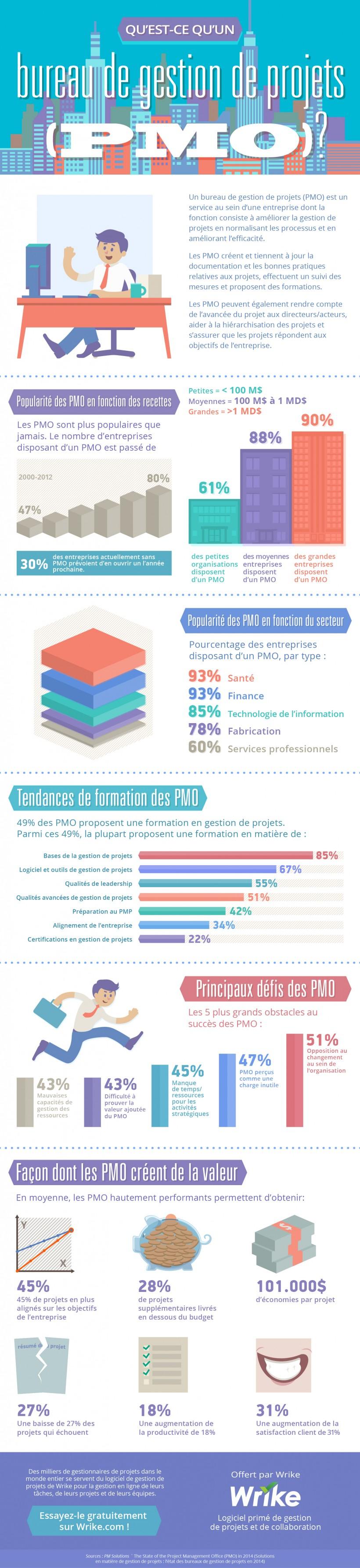What-is-a-PMO-FR-e1443030395111 Bases de la gestion de projets : Qu'est-ce qu'un PMO ?