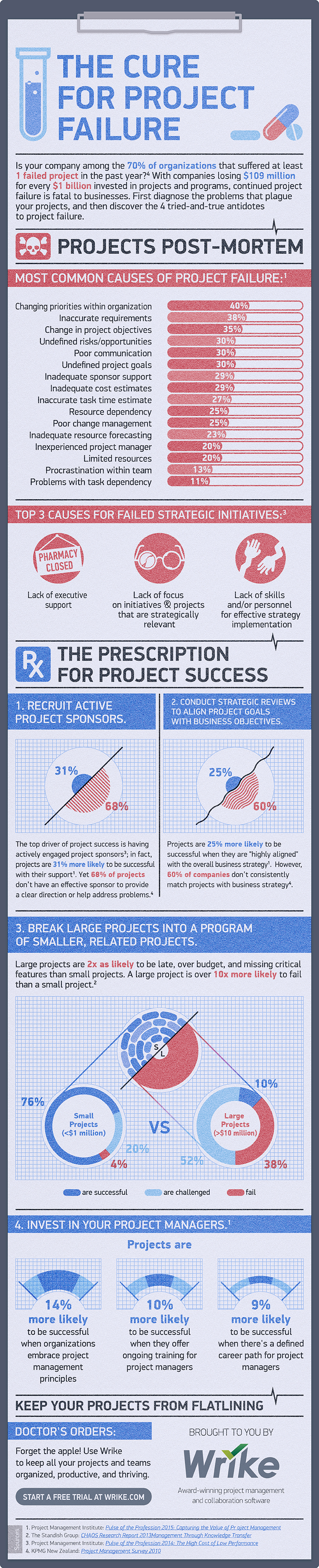 The Cure for Project Failure (#Infographic)