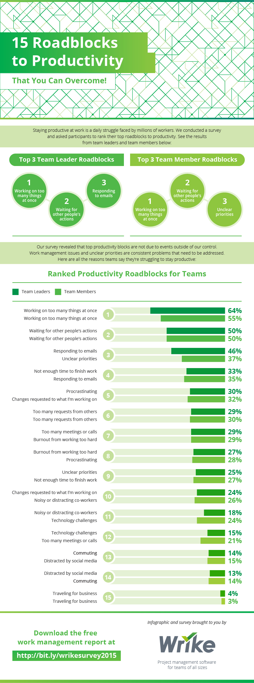Top 15 Productivity Roadblocks Hindering Your Team (#Infographic)