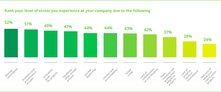 From Wrike's Work Management Survey 2015