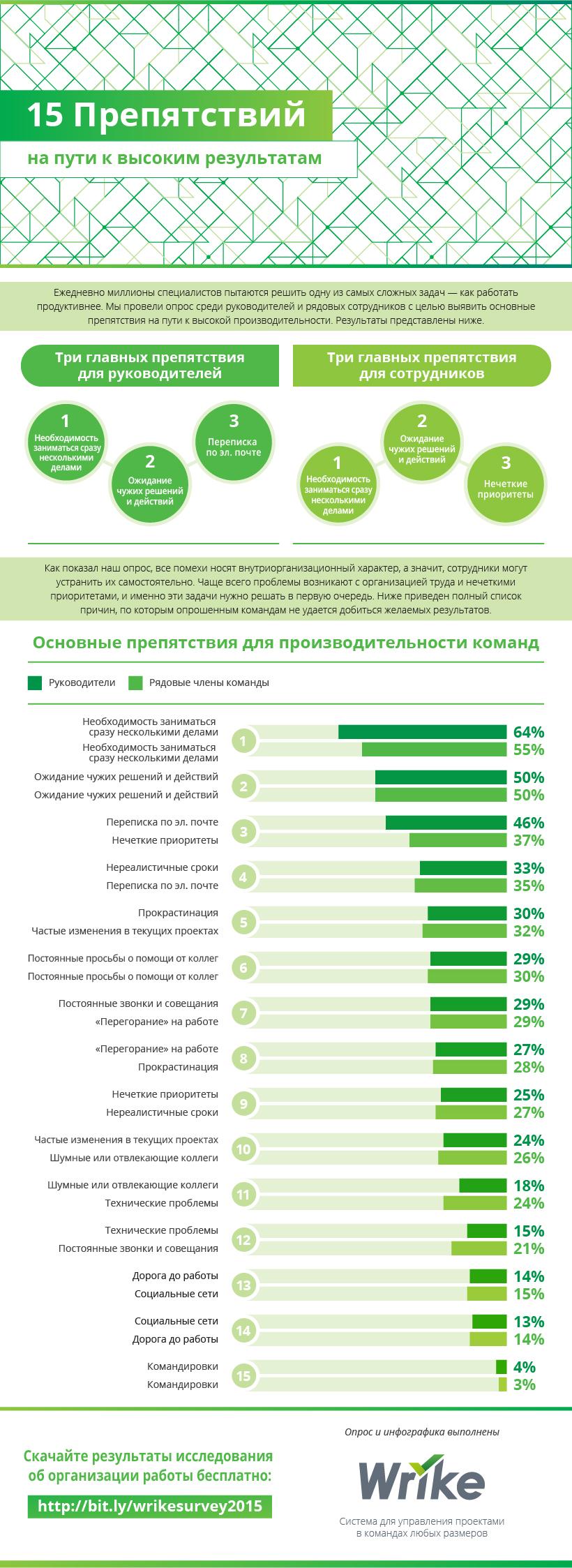 15препятствий, которые мешают вашей команде работать эффективно (#Infographic)