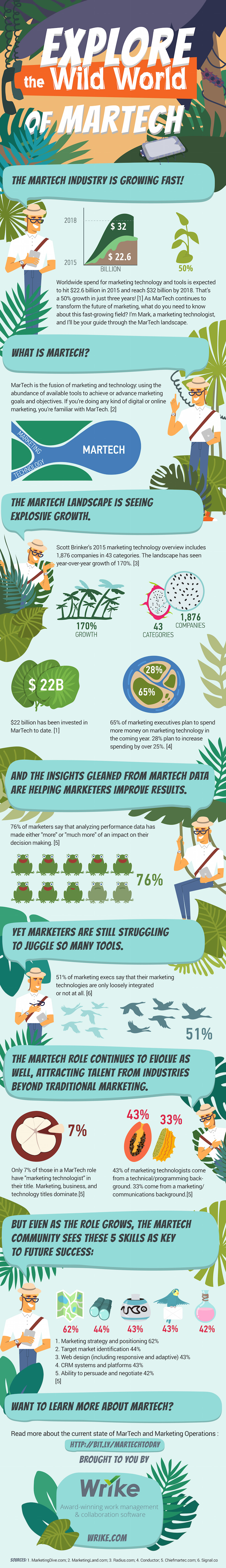 The Guide to MarTech in 2015 (Infographic)