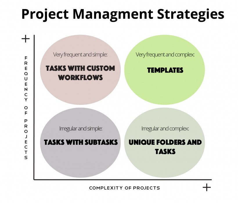 How to Determine If You Need a Project Template