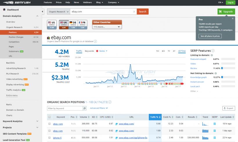 SEMrush - 40 лучших инструментов для повышения продуктивности команды маркетинга