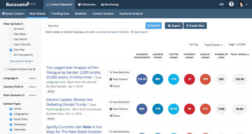 Buzzsumo - 40 лучших инструментов для повышения продуктивности команды маркетинга