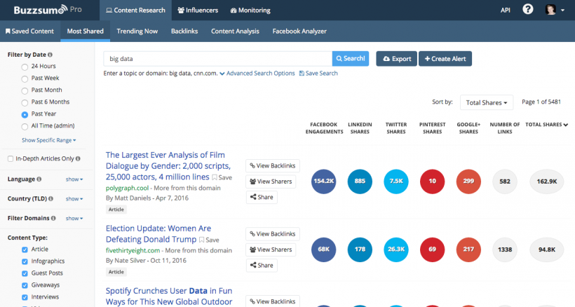 Buzzsumo - 40 Top Tools for Maximizing Marketing Team Productivity