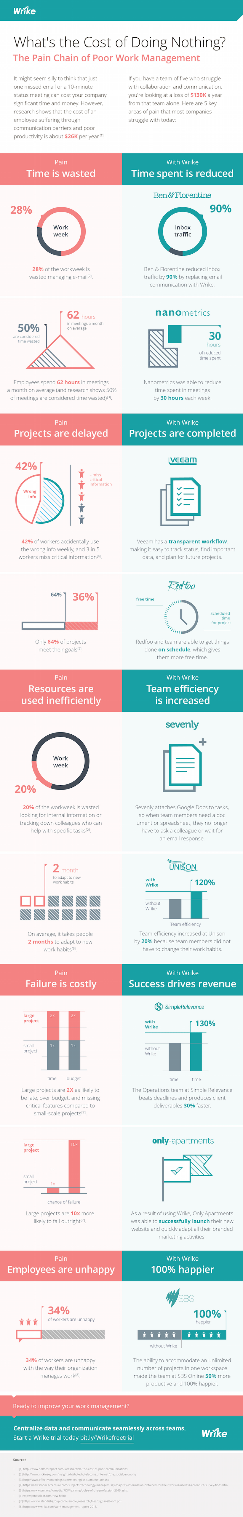The High Cost of Doing Nothing to Improve Your Work Management (#infographic)