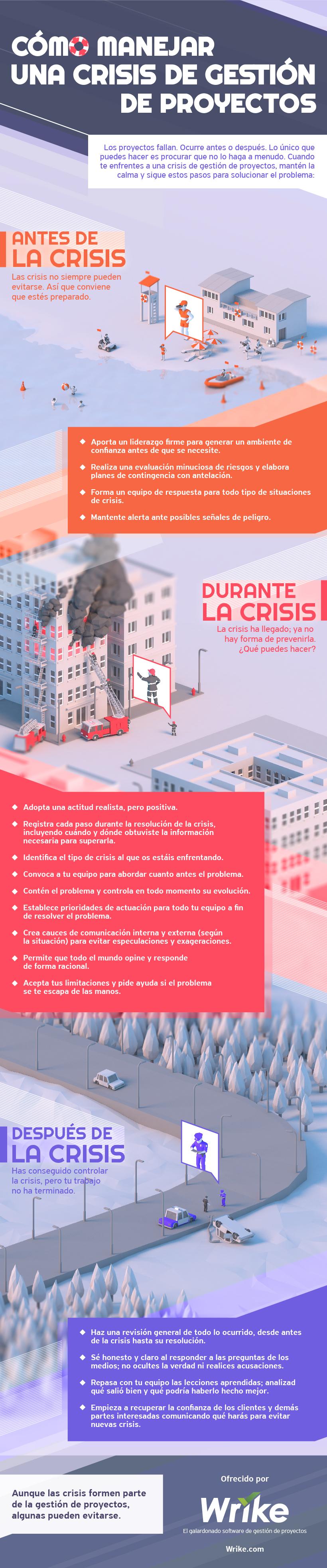 Cómo manejar una crisis en la gestión de un proyecto (infografía)