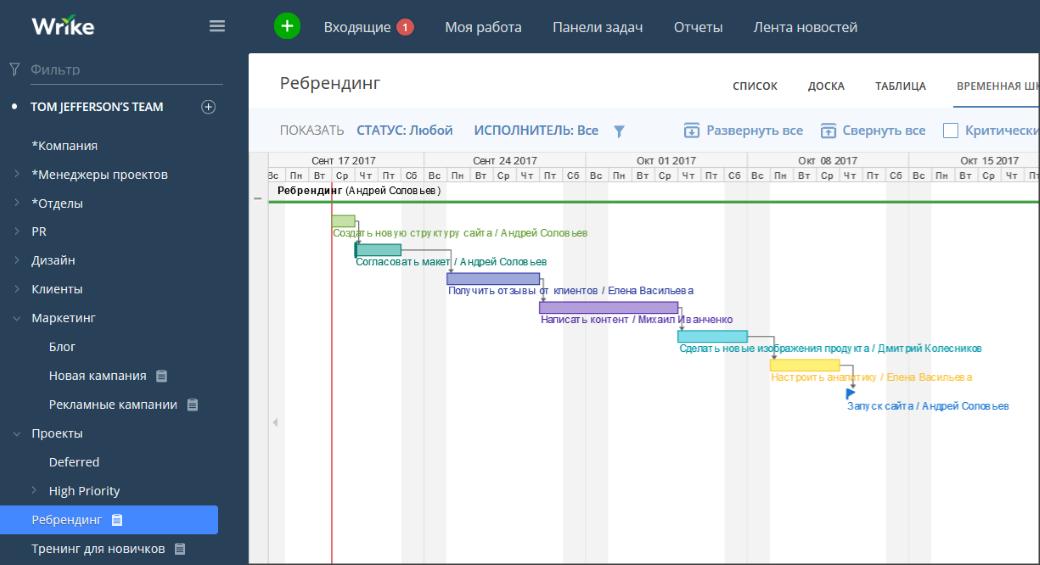 Подробное руководство по созданию диаграмм Ганта в Wrike