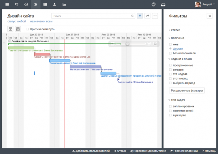 Управление проектами онлайн на диаграмме Ганта