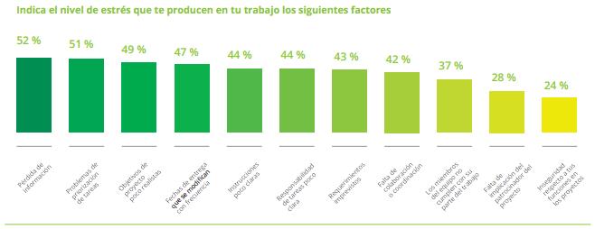 Ya está disponible nuestro informe de la «Encuesta sobre gestión del trabajo 2015»