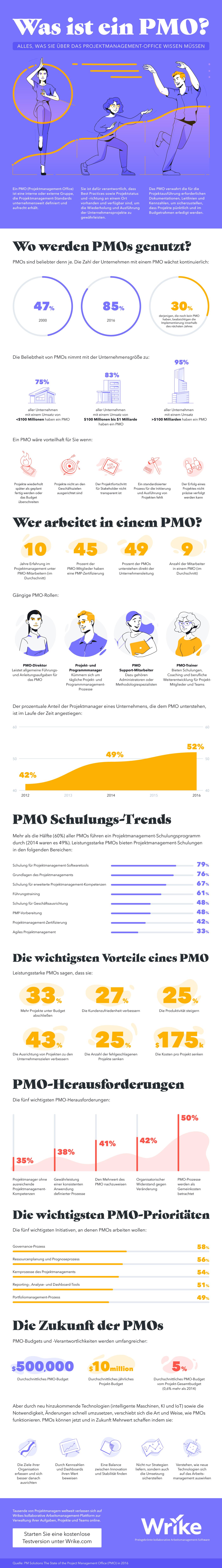 Projektmanagement-Grundlagen Was ist ein PMO? (Infografik)
