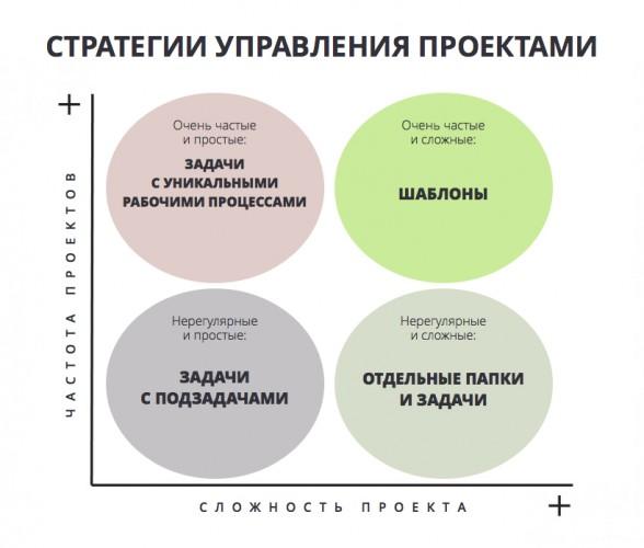 Как создавать шаблоны проектов в Wrike