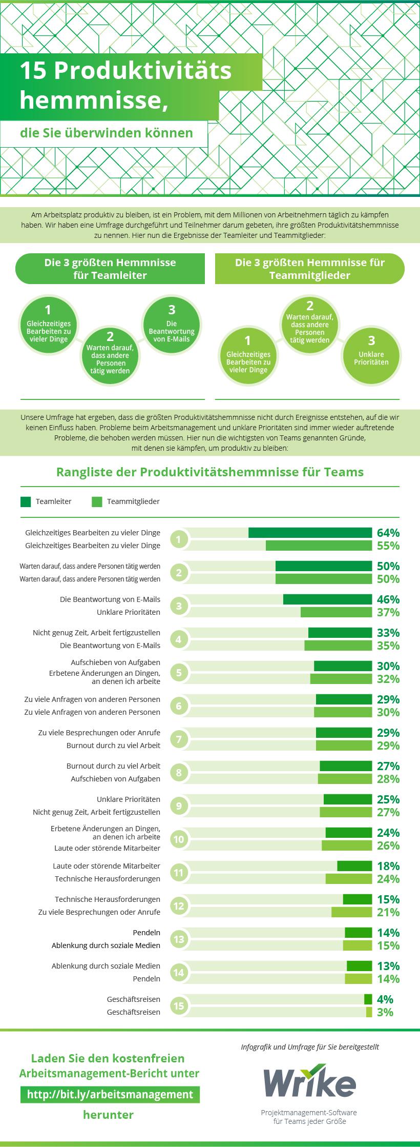 Die 15 wichtigsten Hemmnisse, die Produktivität in Ihrem Team verhindern (#Infografik)