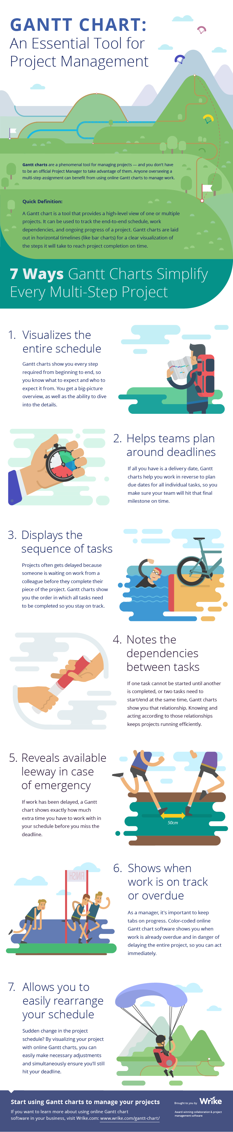 Gantt Chart Software: A Key Tool For Project Management (#Infographic)