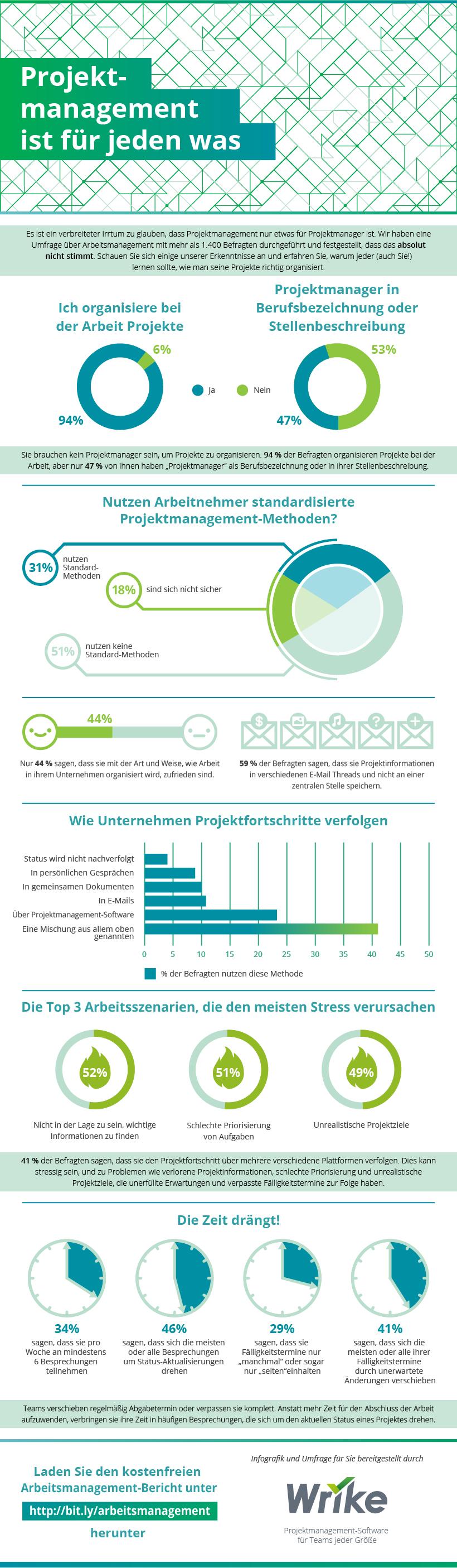 Jeder ist ein Projektmanager, aber nicht jeder kann Projekte managen (#Infografik)