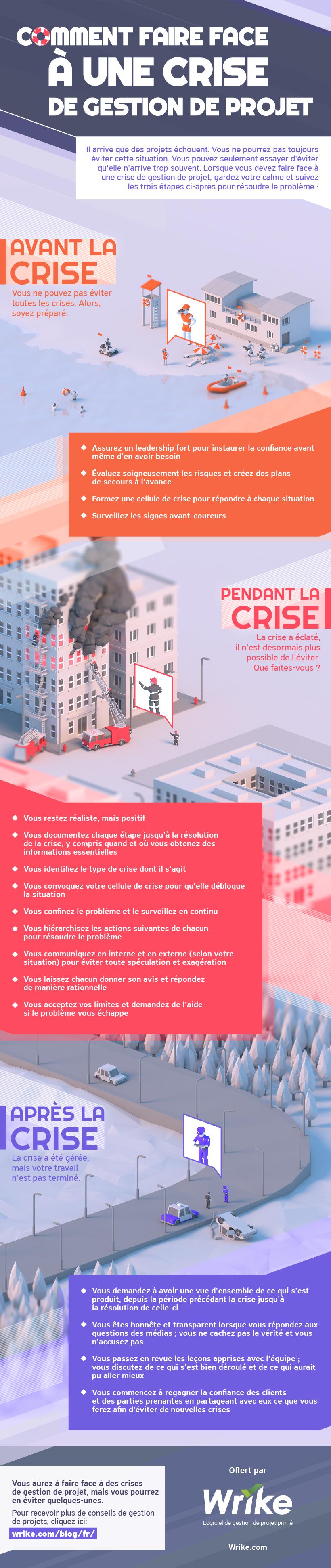 Comment faire face à une crise de gestion de projet (infographie)