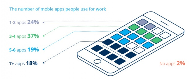 Is Your Mobile Making You More Productive? (Infographic)