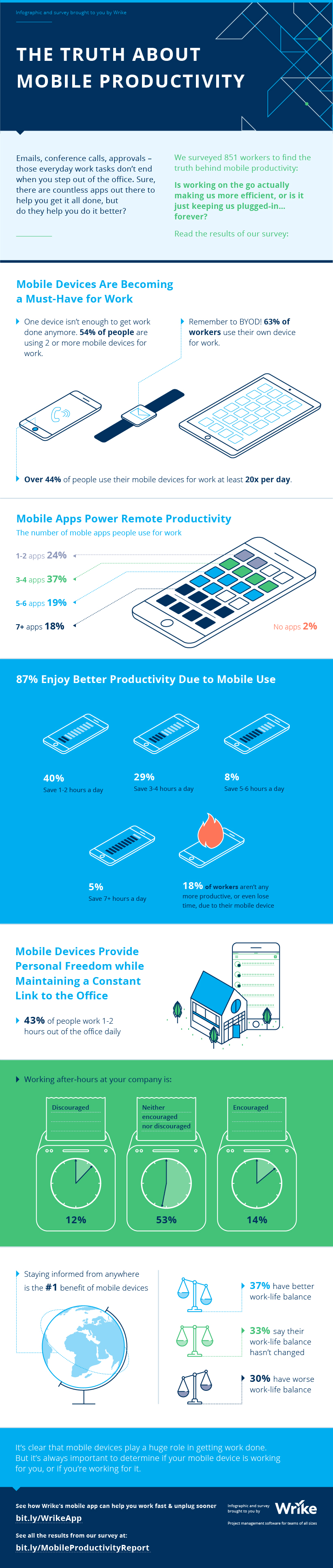 The Truth About Mobile Productivity (infographic)