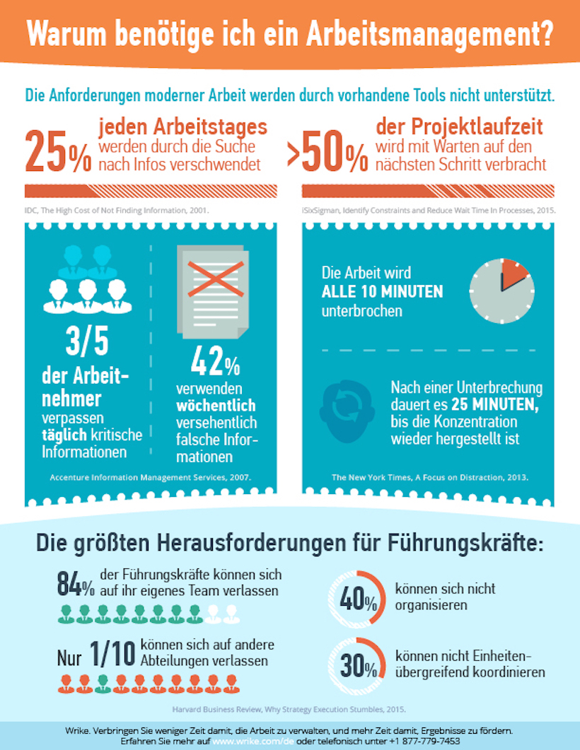 Warum jedes Team Arbeitsmanagement-Tools benötigt (#Infographik)