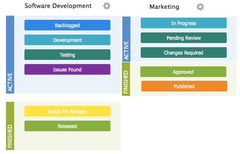 4. Custom Workflows