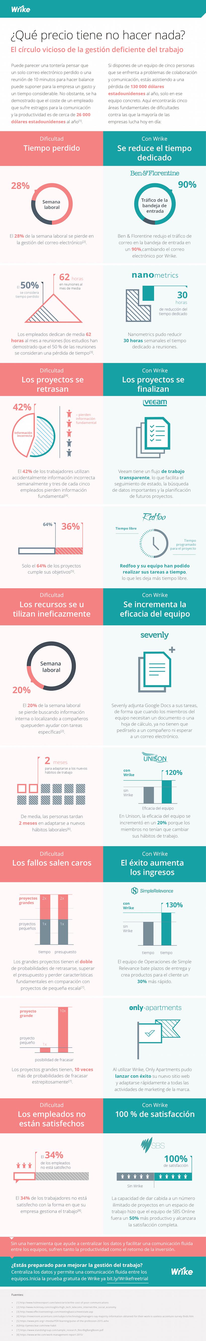 El alto precio de no hacer nada por mejorar la gestión del trabajo (#infographic)