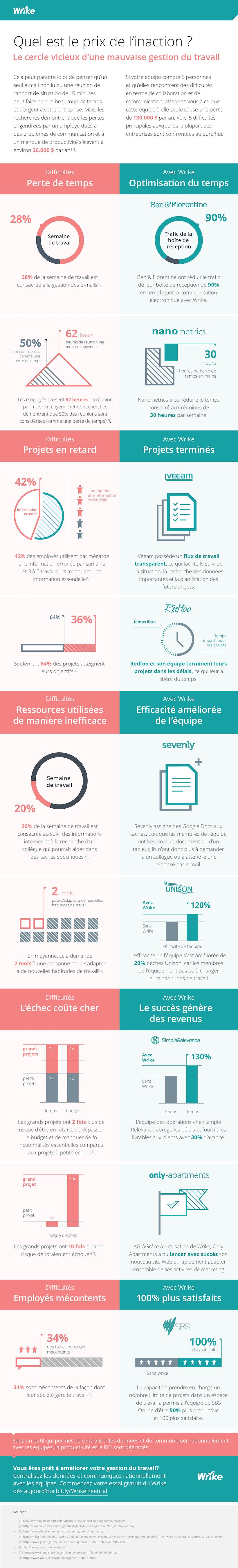 Ne rien faire pour améliorer la gestion du travail vous coûte cher (infographie)