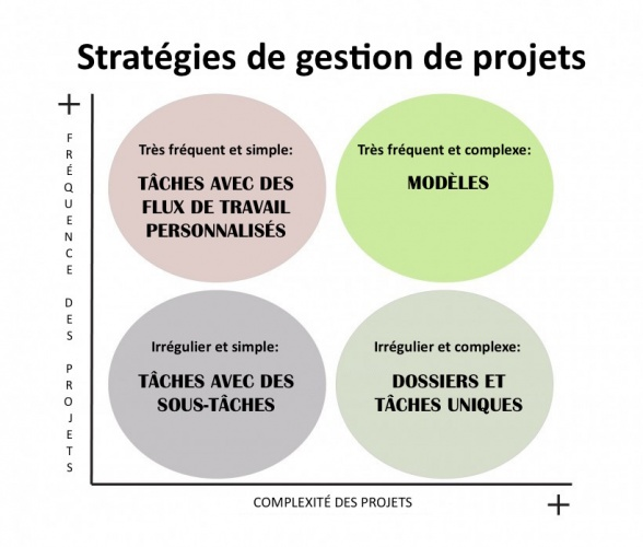 Créer des modèles de projet dans Wrike
