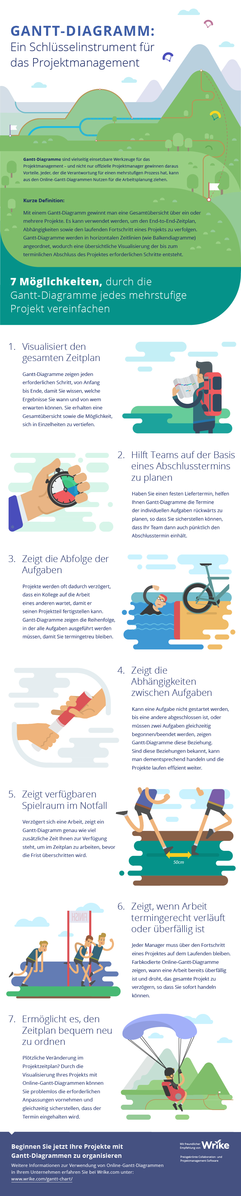 Digitale Gantt-Diagramme: Ein Schlüsselinstrument im Projektmanagement (Infografik)
